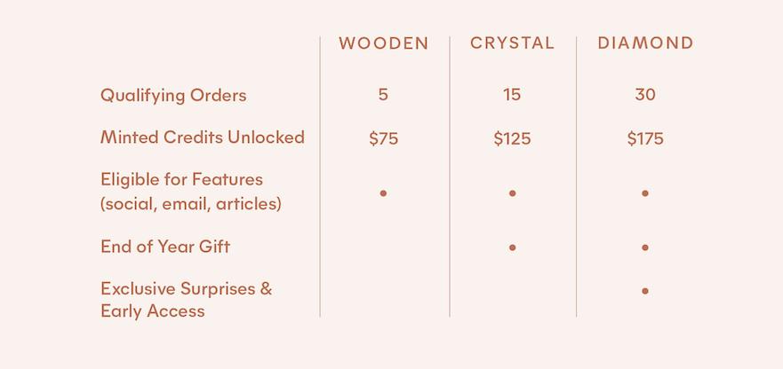 Screenshot of the rewards categories